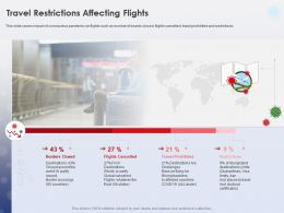 Travel Restrictions Affecting Flights Flights Cancelled Ppt Powerpoint Tips