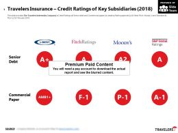 Travelers Insurance Credit Ratings Of Key Subsidiaries 2018
