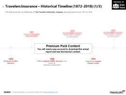 Travelers Insurance Historical Timeline 1872-2018