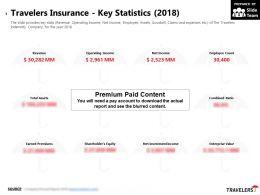 Travelers Insurance Key Statistics 2018