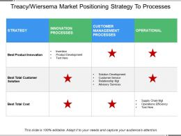 Treacy Wiersema Market Positioning Strategy To Processes