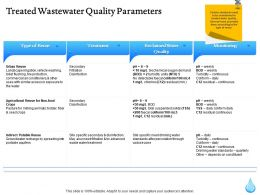 Treated Wastewater Quality Parameters Ppt Icon Influencers