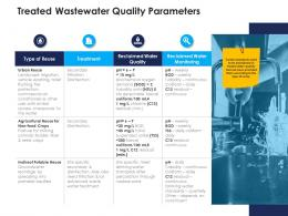 treated wastewater quality parameters urban water management ppt portrait