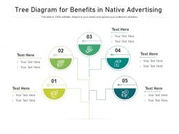 Tree Diagram For Benefits In Native Advertising Infographic Template