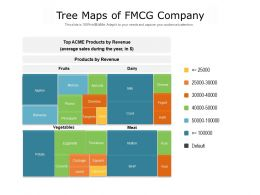 Tree Maps Of FMCG Company