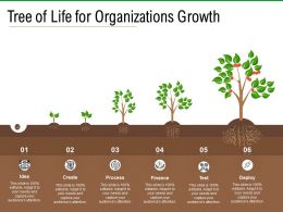 Tree Of Life For Organizations Growth