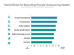 Trend Drivers For Recruiting Process Outsourcing Market
