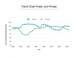 Trend Sand Chart Public And Private