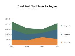 Trend Sand Chart Sales By Region