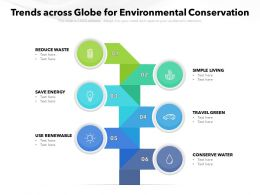 Trends Across Globe For Environmental Conservation
