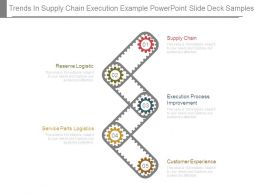 Trends In Supply Chain Execution Example Powerpoint Slide Deck Samples
