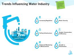 Trends Influencing Water Industry M1304 Ppt Powerpoint Presentation Slides Example File