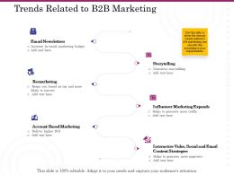 Trends Related To B2B Marketing Ppt Graphics Template
