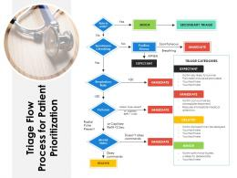 Triage Flow Process For Patient Prioritization