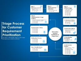 Triage Process For Customer Requirement Prioritization