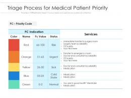 Triage Process For Medical Patient Priority