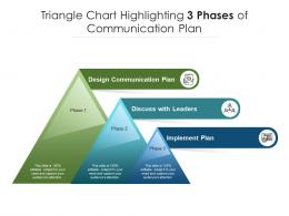 Triangle Chart Highlighting 3 Phases Of Communication Plan