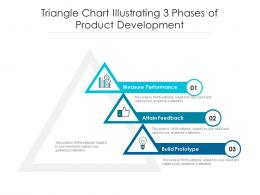 Triangle Chart Illustrating 3 Phases Of Product Development