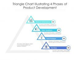 Triangle Chart Illustrating 4 Phases Of Product Development
