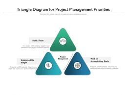 Triangle Diagram For Project Management Priorities