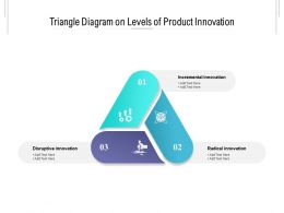 Triangle Diagram On Levels Of Product Innovation