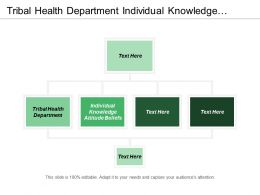 Tribal Health Department Individual Knowledge Attitude Beliefs Sensitivity Analysis