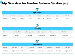 Trip Overview For Tourism Business Services Car Rental Ppt Powerpoint Presentation Introduction