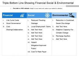 Triple Bottom Line Showing Financial Social And Environmental