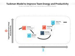 Tuckman Model To Improve Team Energy And Productivity