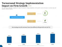 Turnaround Strategy Implementation Impact On Firm Growth Business Turnaround Plan Ppt Brochure