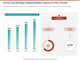 Turnaround Strategy Implementation Impact On Firm Growth M806 Ppt Powerpoint Presentation Ideas Slides
