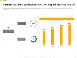 Turnaround Strategy Implementation Impact On Firm Growth Ppt Graphics