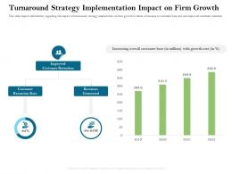 Turnaround Strategy Implementation Impact On Firm Growth Ppt Powerpoint Presentation Slides Icons