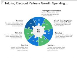 Tutoring Discount Partners Growth Spending Power Technological Factors