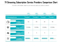 TV Streaming Subscription Service Providers Comparison Chart
