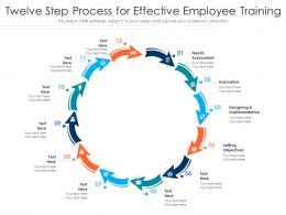 Twelve Step Process For Effective Employee Training