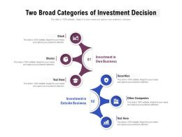 Two Broad Categories Of Investment Decision