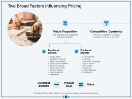Two Broad Factors Influencing Pricing Be Healthier Ppt Powerpoint Presentation Model Introduction