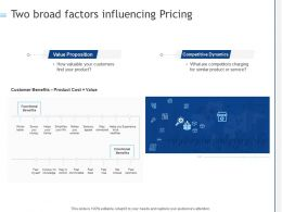 Two Broad Factors Influencing Pricing Ppt Powerpoint Presentation Icon Guidelines