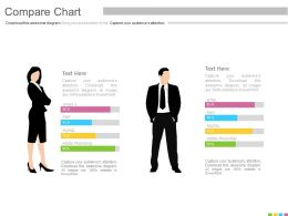 Two Chart For Male And Female Assessment Of Skills Powerpoint Slides
