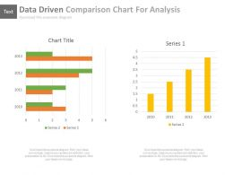 Two Data Driven Comparison Charts For Analysis Powerpoint Slides