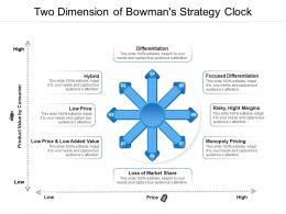 Two Dimension Of Bowmans Strategy Clock