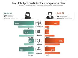 Two Job Applicants Profile Comparison Chart
