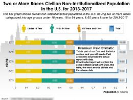 Two Or More Races Civilian Non Institutionalized Population In The Us For 2013-2017