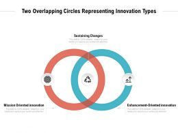 Two Overlapping Circles Representing Innovation Types