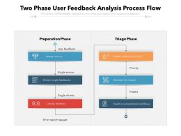 Two Phase User Feedback Analysis Process Flow