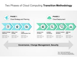 Two Phases Of Cloud Computing Transition Methodology