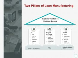 Two Pillars Of Lean Manufacturing Checklist Ppt Powerpoint Presentation Infographic Template