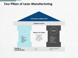 Two Pillars Of Lean Manufacturing Customer Satisfaction Ppt Powerpoint Presentation Icon