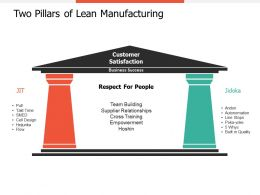 Two Pillars Of Lean Manufacturing Ppt Professional Guidelines